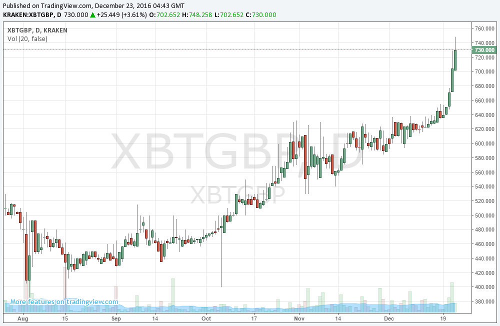 Bitcoin Price Chart Candlestick Analysis Of History